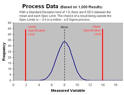 lean-6-sigma-graph